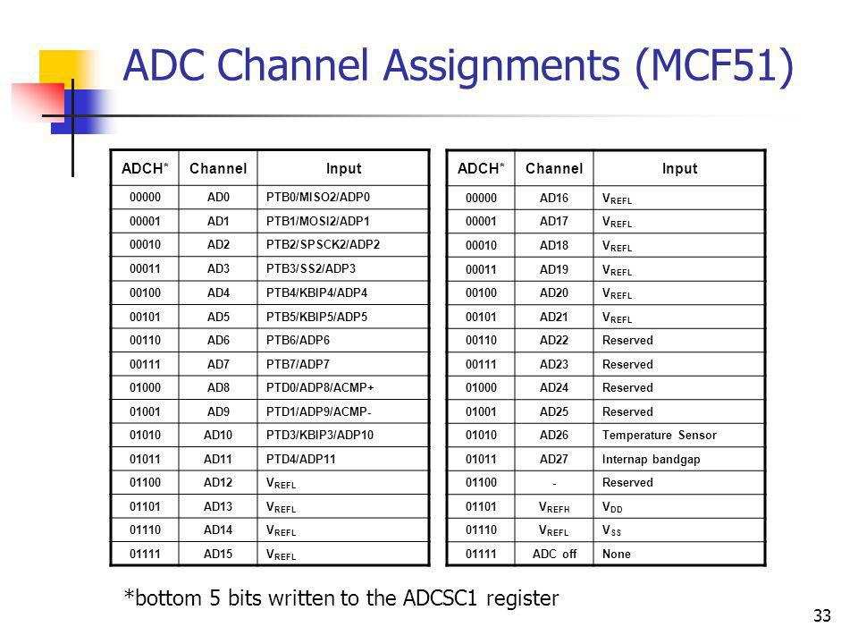 ADC Channel Assignments (MCF51) 33 ADCH*ChannelInput 00000AD0PTB0/MISO2/ADP0 00001AD1PTB1/MOSI2/ADP1 00010AD2PTB2/SPSCK2/ADP2 00011AD3PTB3/SS2/ADP3 00