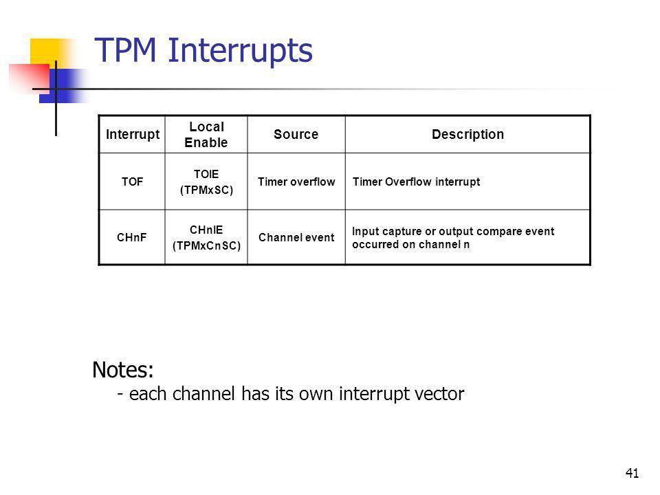 41 TPM Interrupts Interrupt Local Enable SourceDescription TOF TOIE (TPMxSC) Timer overflowTimer Overflow interrupt CHnF CHnIE (TPMxCnSC) Channel even