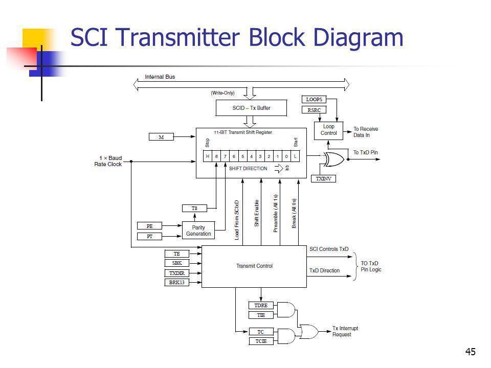 45 SCI Transmitter Block Diagram