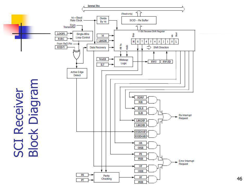 46 SCI Receiver Block Diagram