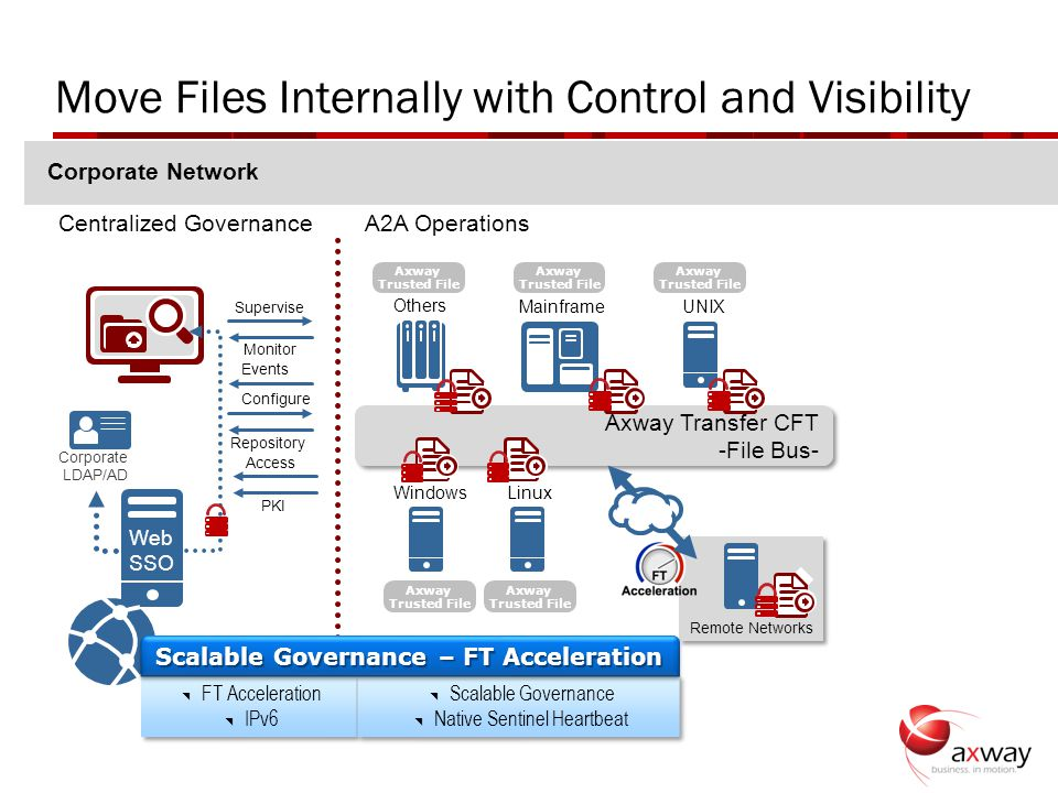 Move Files Internally with Control and Visibility | © 2011 Axway | All rights reserved. 11 Centralized GovernanceA2A Operations Others MainframeUNIX A