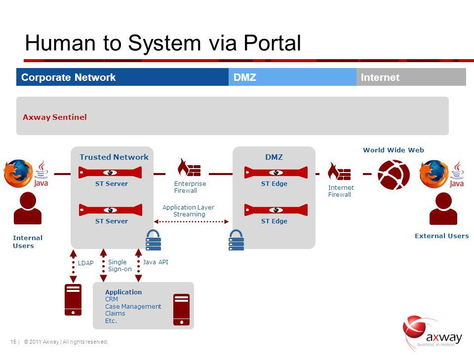 Human to System via Portal 15 DMZTrusted Network Application Layer Streaming Enterprise Firewall Internet Firewall ST ServerST Edge World Wide Web Int