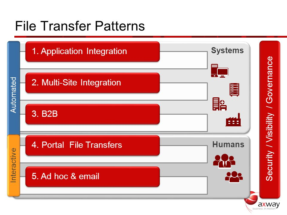 Humans Systems File Transfer Patterns 1. Application Integration 2. Multi-Site Integration 3. B2B4. Portal File Transfers5. Ad hoc & email Automated I