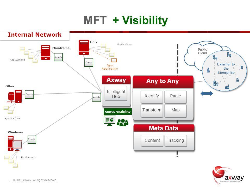 25 Unix Windows Other Mainframe Public Cloud External to the Enterprise MFT Internal Network Meta Data ContentTracking Intelligent Hub Axway Any to An