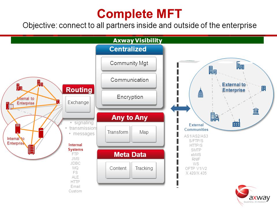 signaling transmissions messages Internal to Enterprise External to Enterprise Internal to Enterprise Complete MFT Objective: connect to all partners