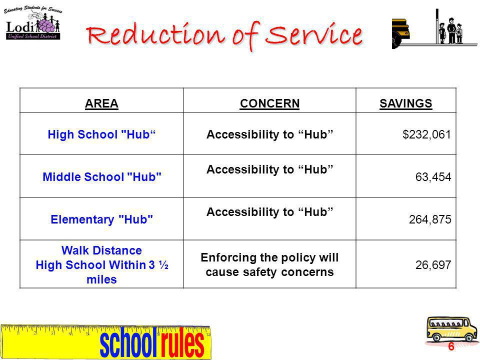 Reduction of Service 6 AREACONCERNSAVINGS High School HubAccessibility to Hub$232,061 Middle School Hub Accessibility to Hub 63,454 Elementary Hub Accessibility to Hub 264,875 Walk Distance High School Within 3 ½ miles Enforcing the policy will cause safety concerns 26,697