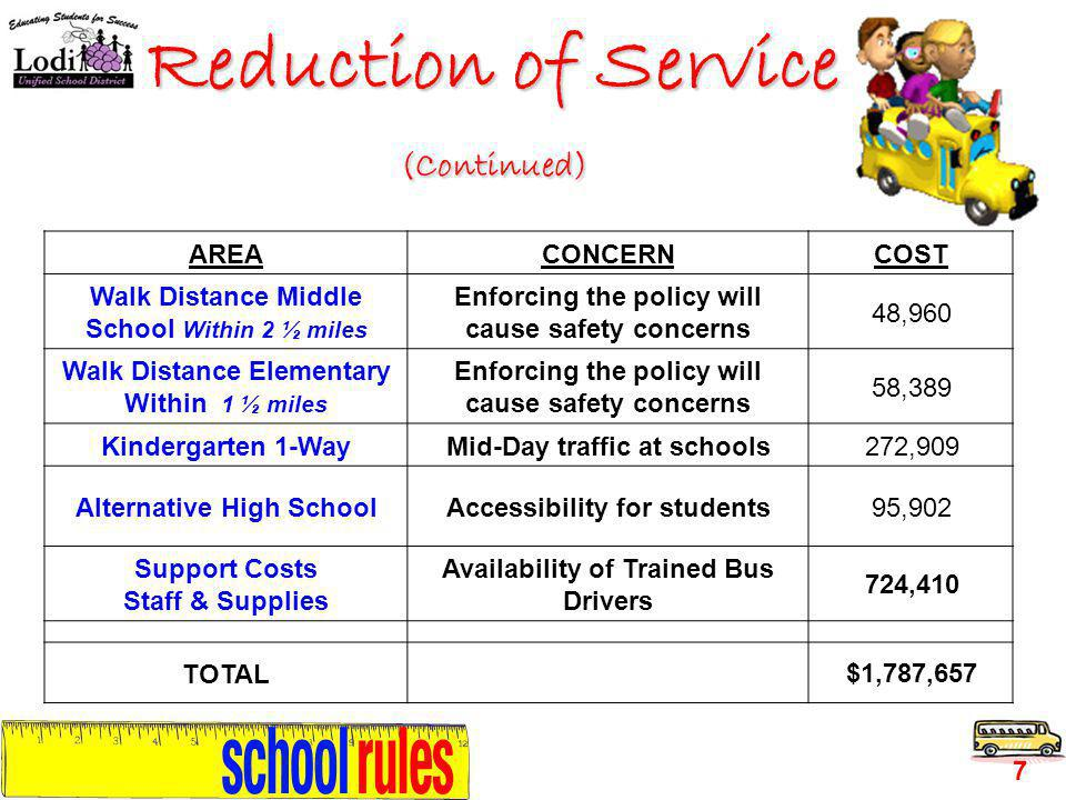 7 AREACONCERNCOST Walk Distance Middle School Within 2 ½ miles Enforcing the policy will cause safety concerns 48,960 Walk Distance Elementary Within 1 ½ miles Enforcing the policy will cause safety concerns 58,389 Kindergarten 1-WayMid-Day traffic at schools272,909 Alternative High SchoolAccessibility for students95,902 Support Costs Staff & Supplies Availability of Trained Bus Drivers 724,410 TOTAL$1,787,657 Reduction of Service (Continued)