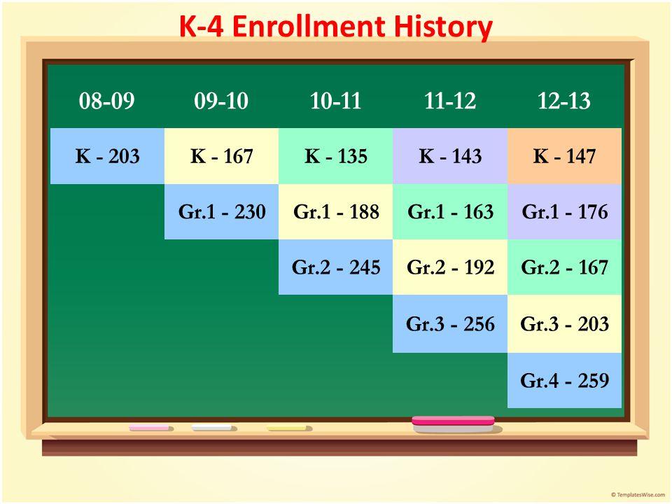 K-4 Enrollment History 08-0909-1010-1111-1212-13 K - 203K - 167K - 135K - 143K - 147 Gr.1 - 230Gr.1 - 188Gr.1 - 163Gr.1 - 176 Gr.2 - 245Gr.2 - 192Gr.2 - 167 Gr.3 - 256Gr.3 - 203 Gr.4 - 259