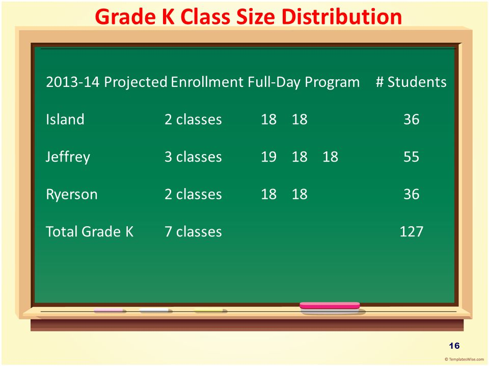 Grade K Class Size Distribution 2013-14 Projected Enrollment Full-Day Program# Students Island2 classes18 36 Jeffrey3 classes1918 55 Ryerson2 classes1