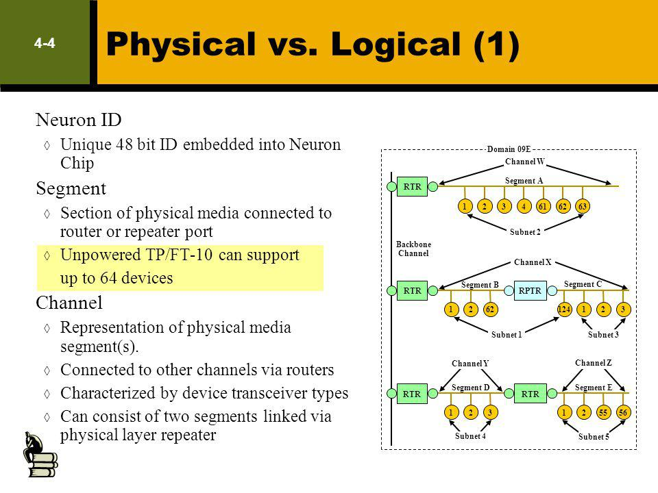 4-4 Physical vs. Logical (1) Neuron ID Unique 48 bit ID embedded into Neuron Chip Segment Section of physical media connected to router or repeater po