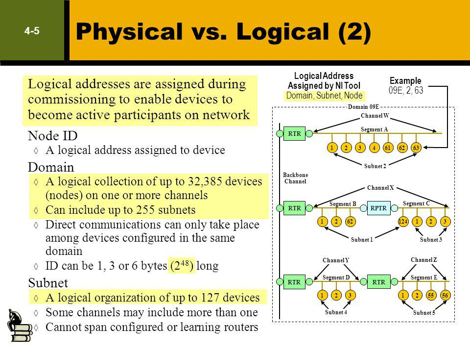 4-5 Physical vs. Logical (2) Logical addresses are assigned during commissioning to enable devices to become active participants on network Node ID A