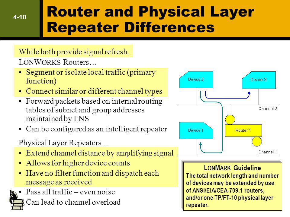 Router and Physical Layer Repeater Differences While both provide signal refresh, L ON W ORKS Routers… Segment or isolate local traffic (primary funct