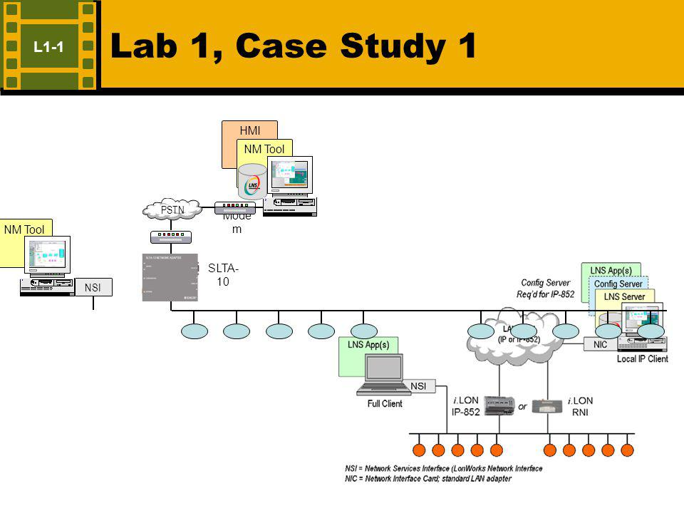 Lab 1, Case Study 1 L1-1 Mode m SLTA- 10 PSTN NM Tool NSI HMI Tool NM Tool