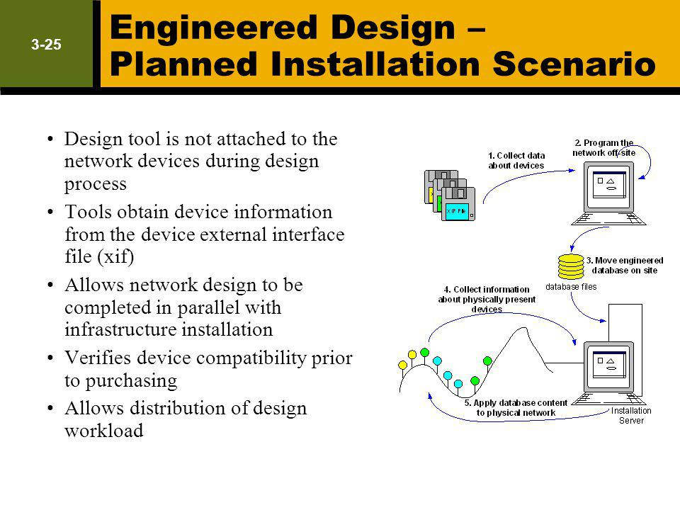 3-25 Engineered Design – Planned Installation Scenario Design tool is not attached to the network devices during design process Tools obtain device in
