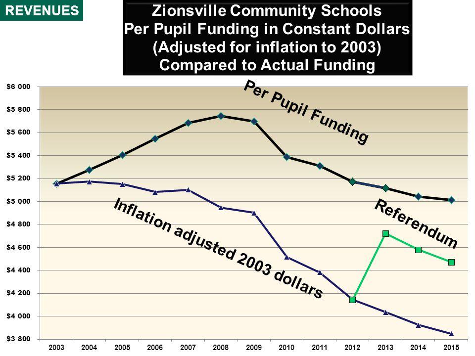 Inflation adjusted 2003 dollars Per Pupil Funding Referendum
