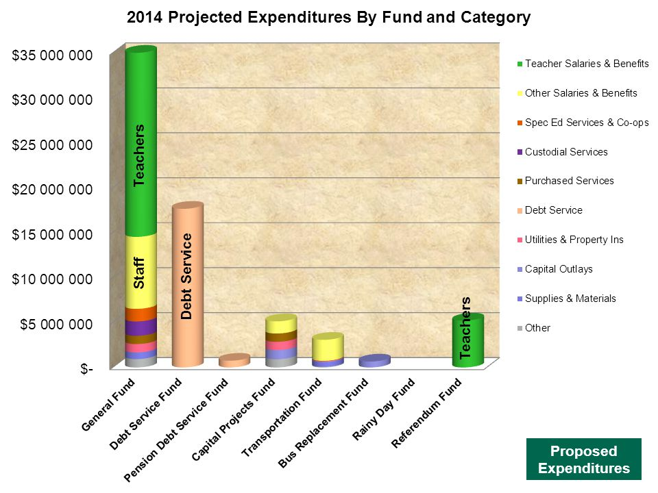 Proposed Expenditures Teachers Staff Debt Service