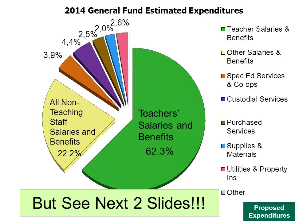 Proposed Expenditures Teachers Salaries and Benefits All Non- Teaching Staff Salaries and Benefits But See Next 2 Slides!!!
