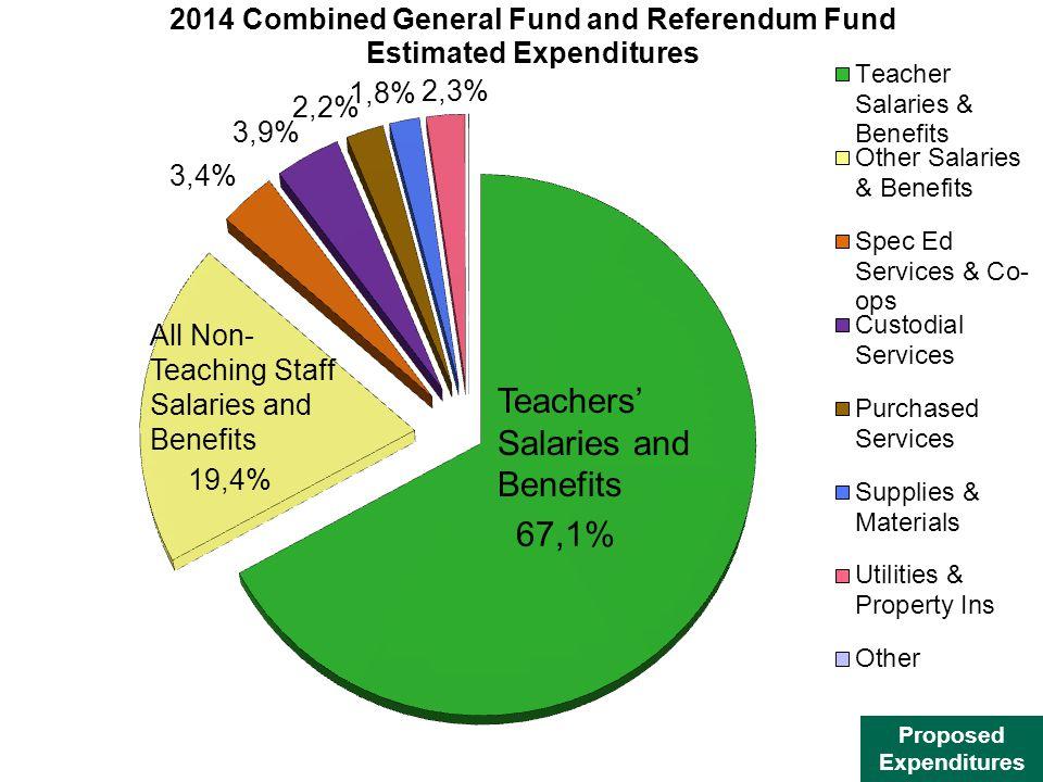 Teachers Salaries and Benefits
