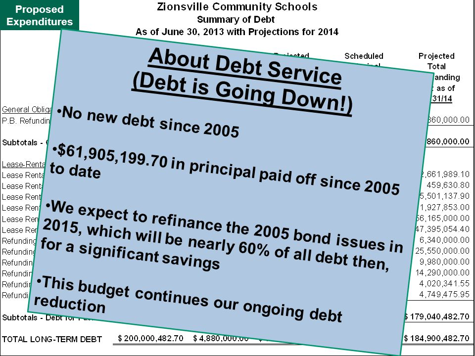 Proposed Expenditures About Debt Service (Debt is Going Down!) No new debt since 2005 $61,905,199.70 in principal paid off since 2005 to date We expect to refinance the 2005 bond issues in 2015, which will be nearly 60% of all debt then, for a significant savings This budget continues our ongoing debt reduction