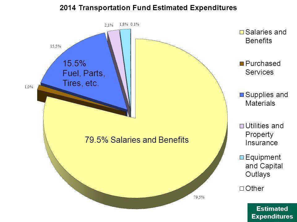 Estimated Expenditures