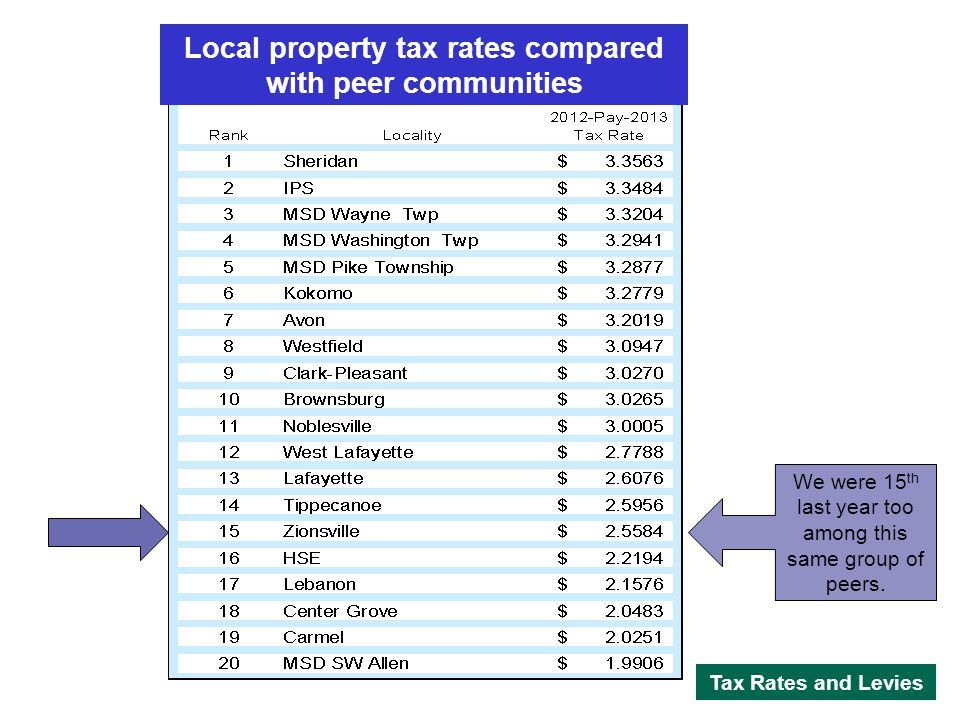 Local property tax rates compared with peer communities We were 15 th last year too among this same group of peers.