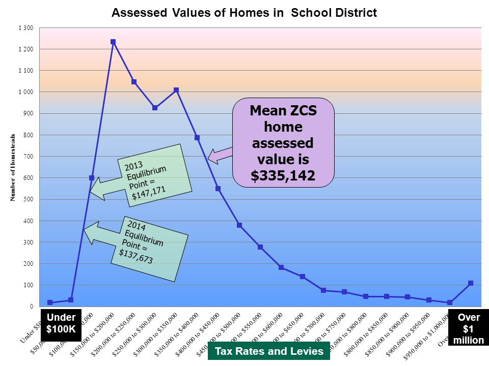 Under $100K Tax Rates and Levies Over $1 million Mean ZCS home assessed value is $335,142