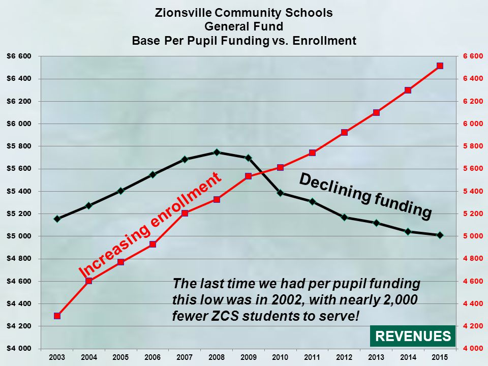 The last time we had per pupil funding this low was in 2002, with nearly 2,000 fewer ZCS students to serve! Increasing enrollment Declining funding RE