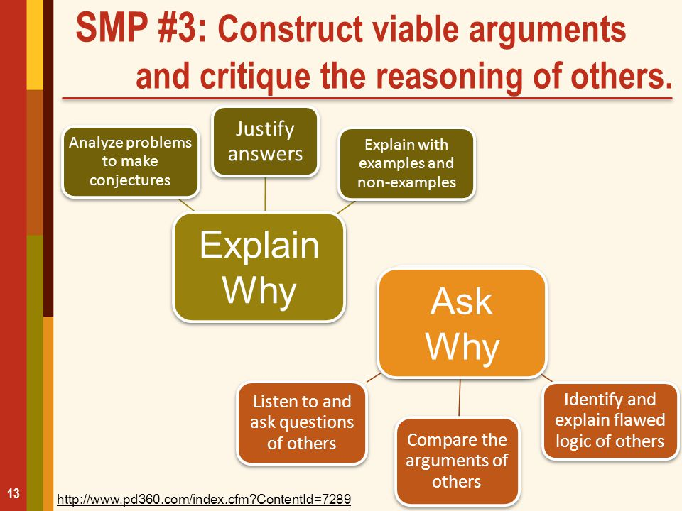 SMP #3: Construct viable arguments and critique the reasoning of others. 13 Construct Viable Arguments Analyze problems to make conjectures Justify an