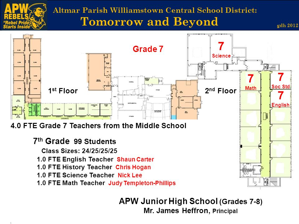 Altmar Parish Williamstown Central School District: Tomorrow and Beyond gdh 2012 2 nd Floor1 st Floor 7 Science 7 Math 4.0 FTE Grade 7 Teachers from the Middle School 7 th Grade 99 Students Class Sizes: 24/25/25/25 1.0 FTE English Teacher Shaun Carter 1.0 FTE History Teacher Chris Hogan 1.0 FTE Science Teacher Nick Lee 1.0 FTE Math Teacher Judy Templeton-Phillips 7 Soc Std 7 English APW Junior High School (Grades 7-8) Mr.