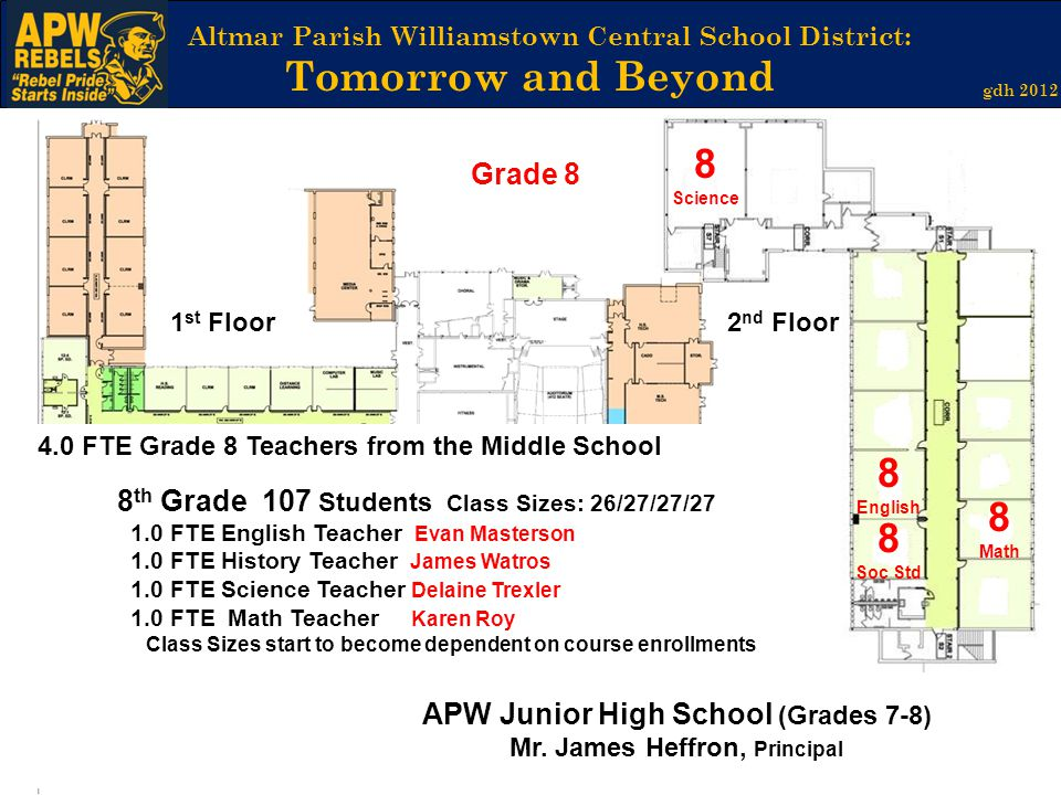 Altmar Parish Williamstown Central School District: Tomorrow and Beyond gdh 2012 2 nd Floor1 st Floor 8 Science 8 Math 4.0 FTE Grade 8 Teachers from the Middle School 8 th Grade 107 Students Class Sizes: 26/27/27/27 1.0 FTE English Teacher Evan Masterson 1.0 FTE History Teacher James Watros 1.0 FTE Science Teacher Delaine Trexler 1.0 FTE Math Teacher Karen Roy Class Sizes start to become dependent on course enrollments 8 Soc Std 8 English APW Junior High School (Grades 7-8) Mr.