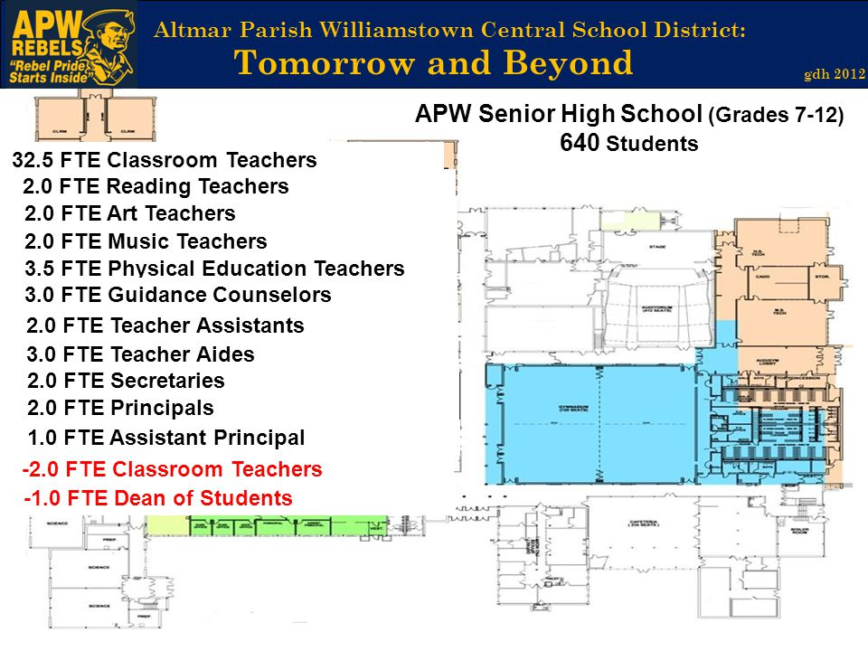 Altmar Parish Williamstown Central School District: Tomorrow and Beyond gdh 2012 APW Senior High School (Grades 7-12) 640 Students Library Media Center 2.0 FTE Art Teachers 2.0 FTE Music Teachers 2.0 FTE Secretaries 3.5 FTE Physical Education Teachers 2.0 FTE Reading Teachers 32.5 FTE Classroom Teachers 2.0 FTE Principals -2.0 FTE Classroom Teachers -1.0 FTE Dean of Students 3.0 FTE Guidance Counselors 2.0 FTE Teacher Assistants 3.0 FTE Teacher Aides 1.0 FTE Assistant Principal