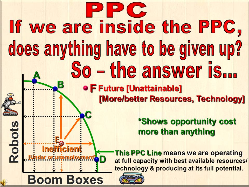 E Inefficient [Under or unemployment] Boom Boxes Future [Unattainable]