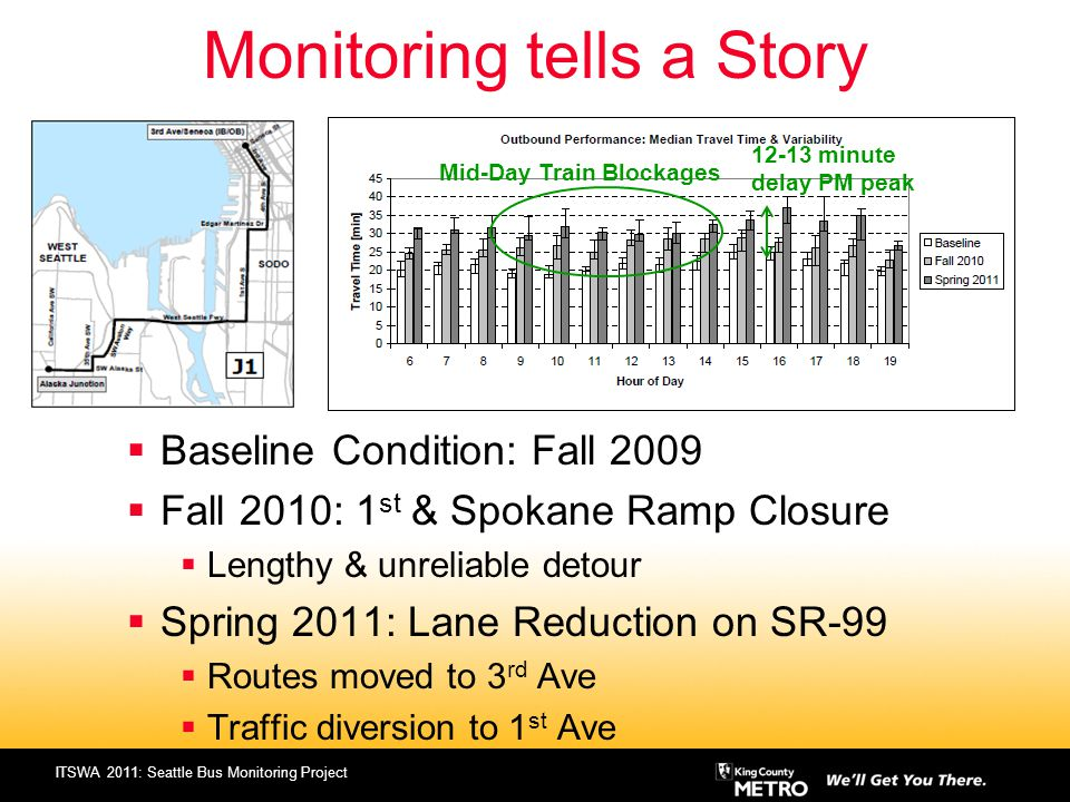 ITSWA 2011: Seattle Bus Monitoring Project Monitoring tells a Story Baseline Condition: Fall 2009 Fall 2010: 1 st & Spokane Ramp Closure Lengthy & unr