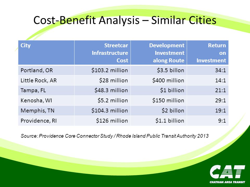Cost-Benefit Analysis – Similar Cities CityStreetcar Infrastructure Cost Development Investment along Route Return on Investment Portland, OR$103.2 mi