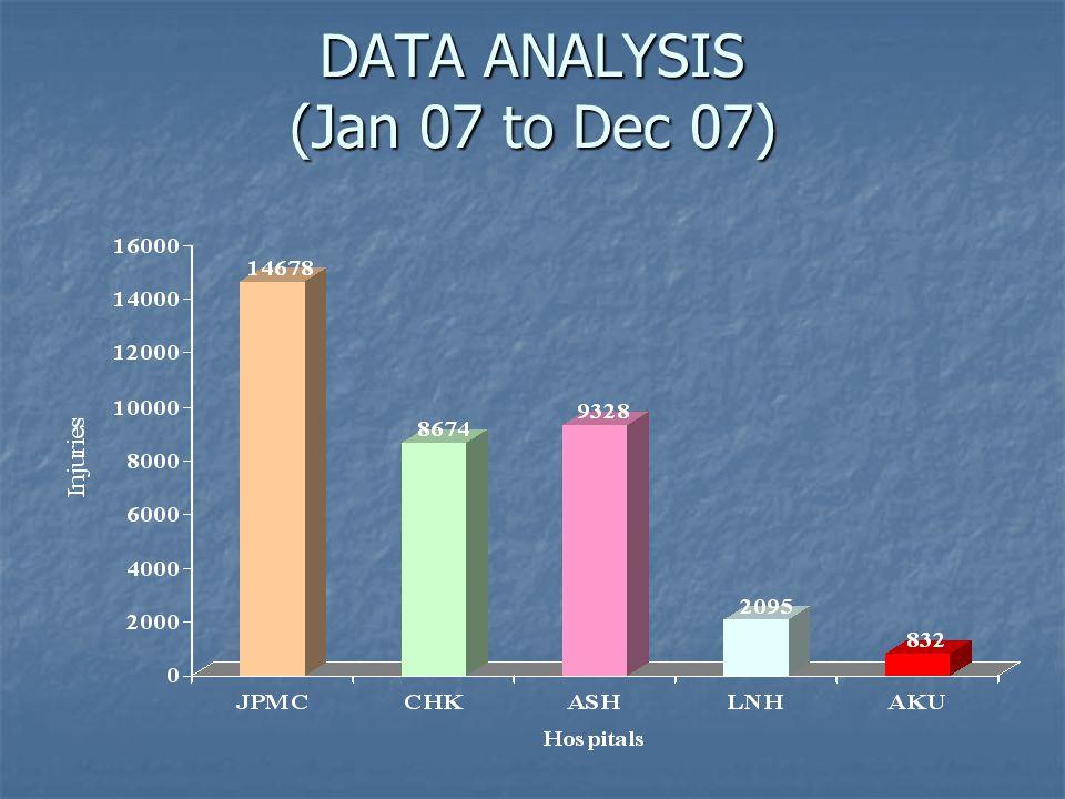 DATA ANALYSIS (Jan 07 to Dec 07)