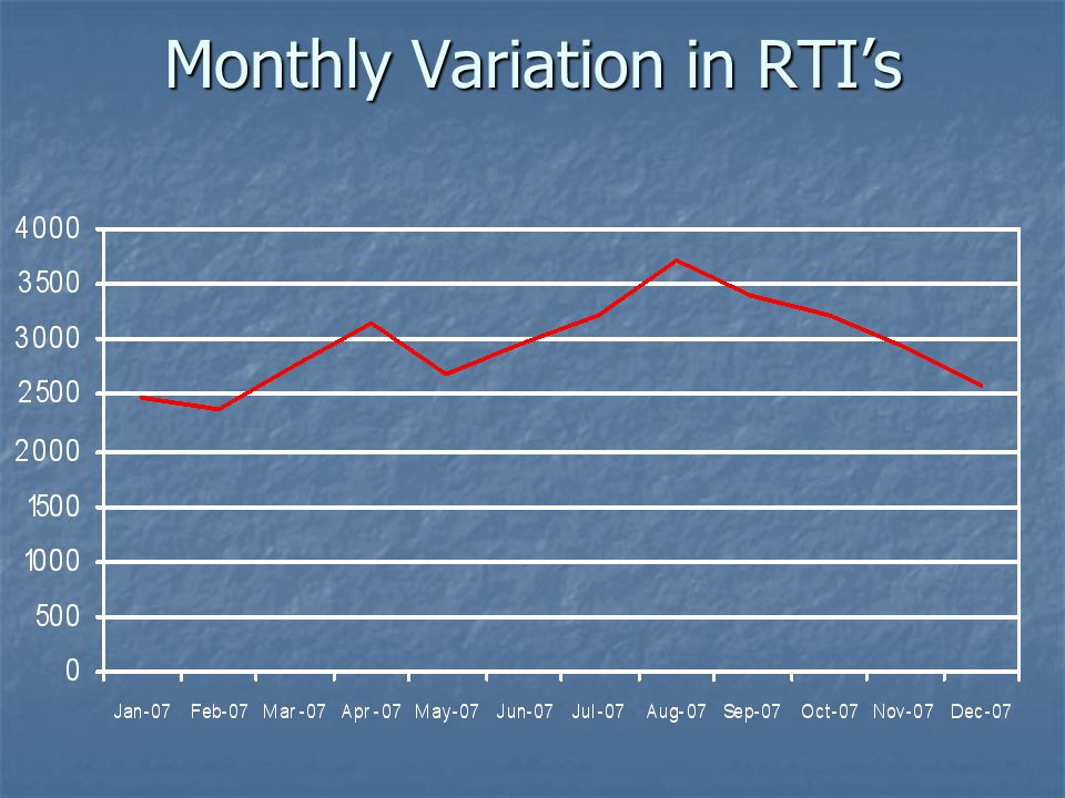 Monthly Variation in RTIs