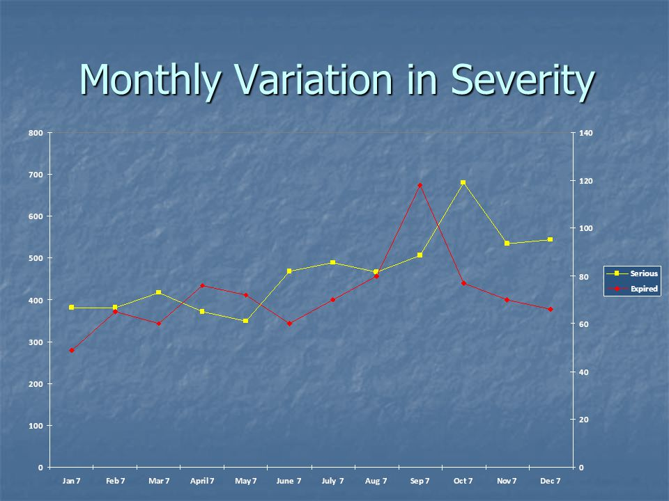 Monthly Variation in Severity