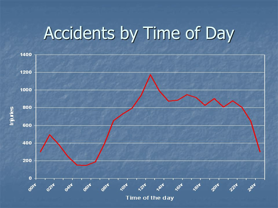Accidents by Time of Day