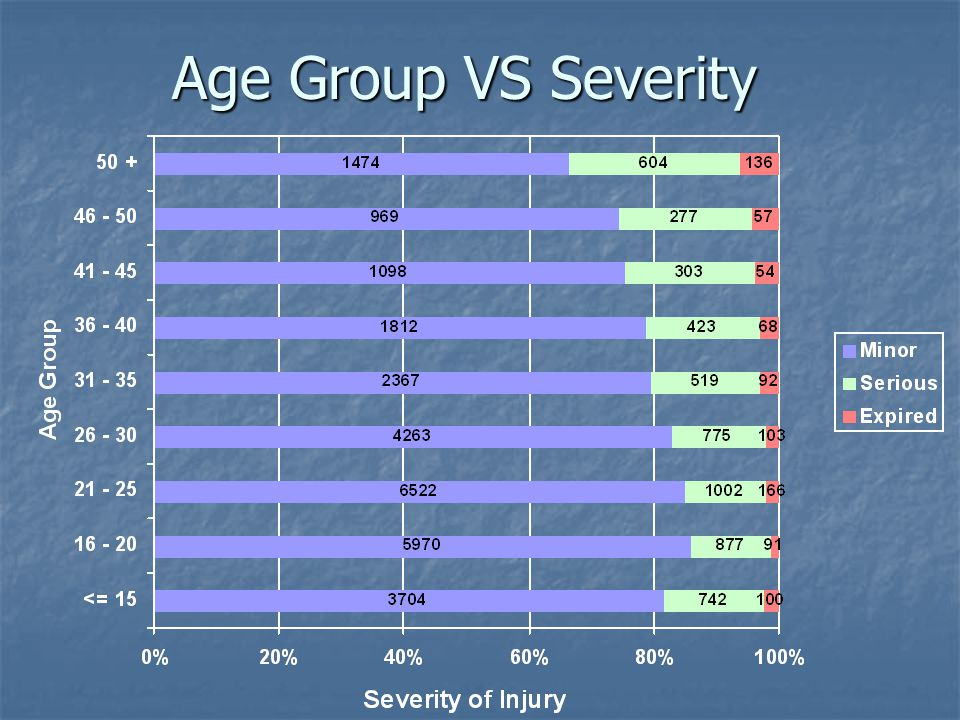 Age Group VS Severity
