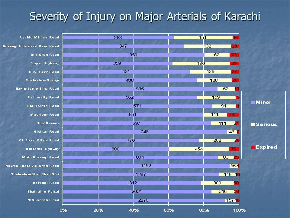 Severity of Injury on Major Arterials of Karachi