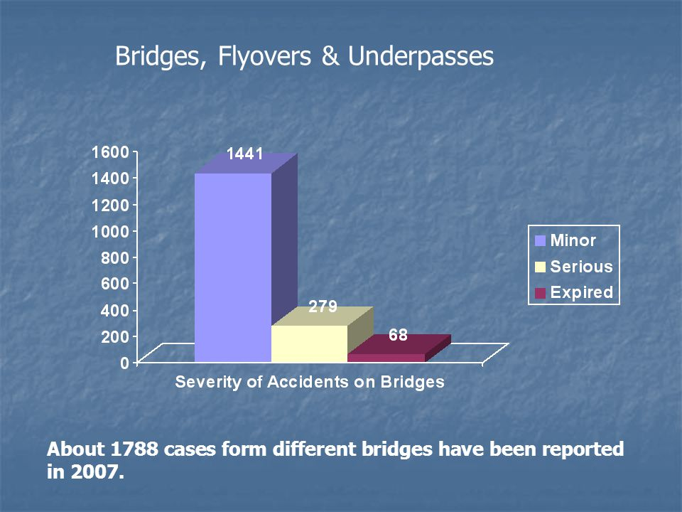 About 1788 cases form different bridges have been reported in 2007. Bridges, Flyovers & Underpasses