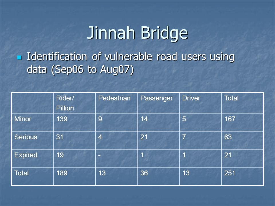 Jinnah Bridge Identification of vulnerable road users using data (Sep06 to Aug07) Identification of vulnerable road users using data (Sep06 to Aug07) Rider/ Pillion PedestrianPassengerDriverTotal Minor1399145167 Serious31421763 Expired19-1121 Total189133613251