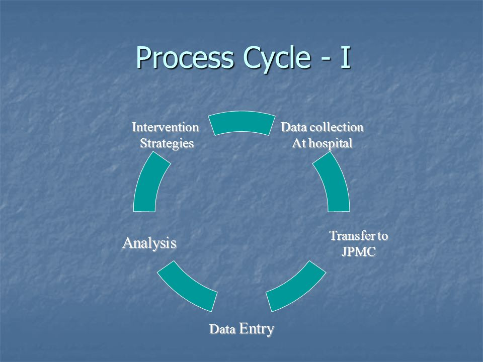 Process Cycle - I Data collection At hospital Analysis Intervention Strategies Strategies Data Entry Transfer to JPMC