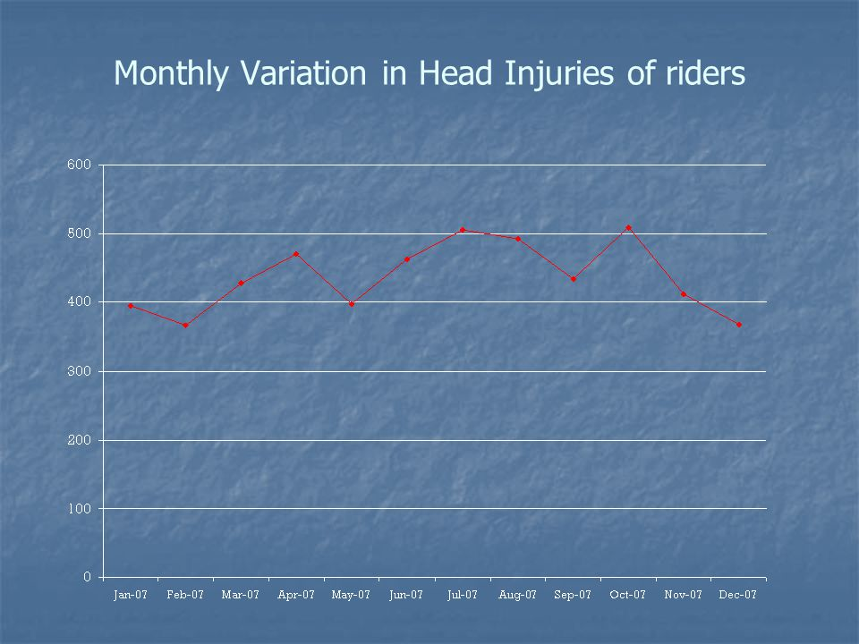 Monthly Variation in Head Injuries of riders