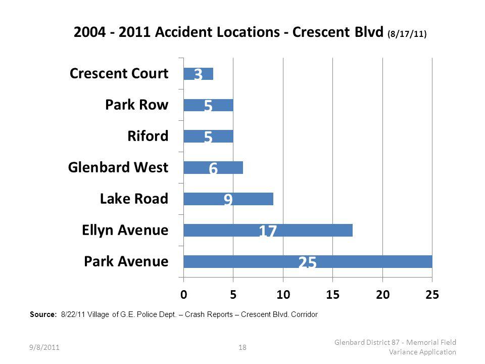 9/8/2011 Glenbard District 87 - Memorial Field Variance Application 18 Source: 8/22/11 Village of G.E.