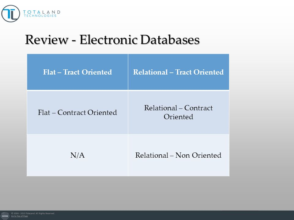 Flat – Tract OrientedRelational – Tract Oriented Flat – Contract Oriented Relational – Contract Oriented N/ARelational – Non Oriented Review - Electronic Databases