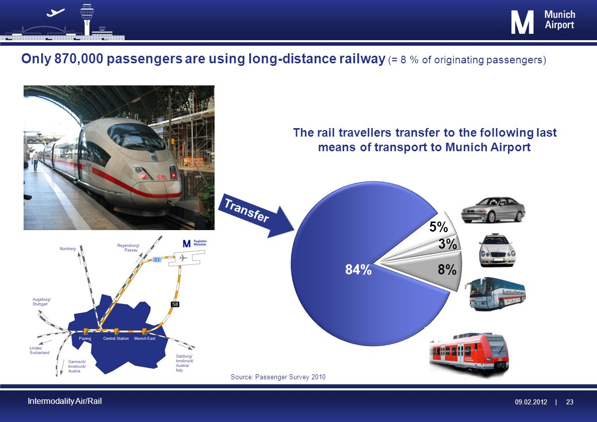 09.02.2012 | 09.02.2012 | 23 Intermodality Air/Rail Only 870,000 passengers are using long-distance railway (= 8 % of originating passengers) Source: Passenger Survey 2010 The rail travellers transfer to the following last means of transport to Munich Airport Transfer