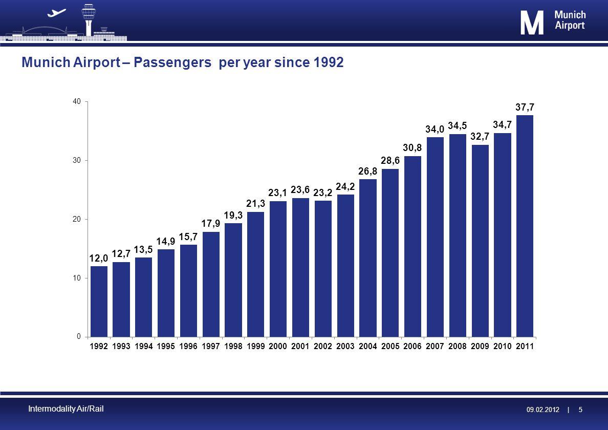 09.02.2012 | 09.02.2012 | 16 Intermodality Air/Rail Thank You