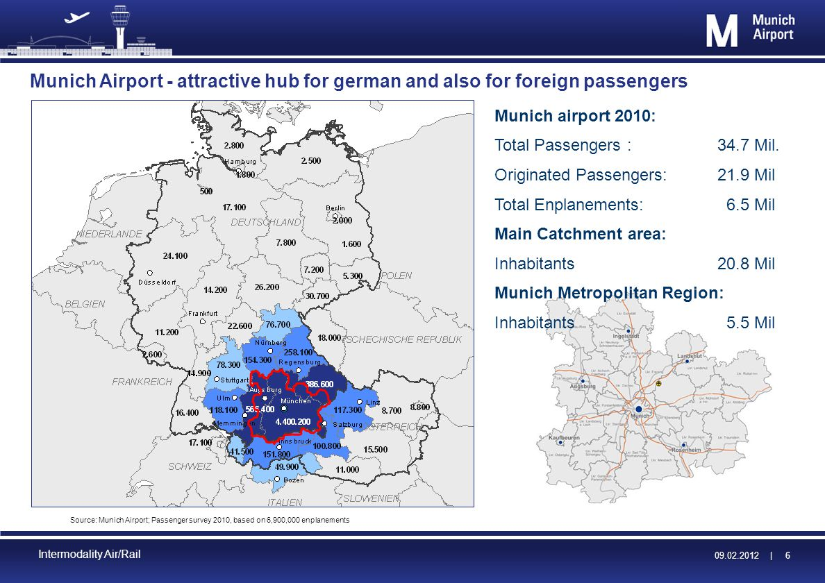 09.02.2012 | 09.02.2012 | 6 Intermodality Air/Rail Munich Airport - attractive hub for german and also for foreign passengers Source: Munich Airport; Passenger survey 2010, based on 6,900,000 enplanements Munich airport 2010: Total Passengers :34.7 Mil.