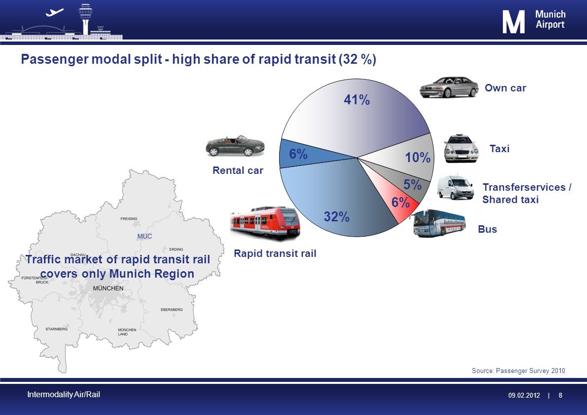 09.02.2012 | 09.02.2012 | 8 Intermodality Air/Rail Passenger modal split - high share of rapid transit (32 %) Source: Passenger Survey 2010 41% 32% 10% 6% 5% Transferservices / Shared taxi Rental car Rapid transit rail Own car Taxi Bus Traffic market of rapid transit rail covers only Munich Region